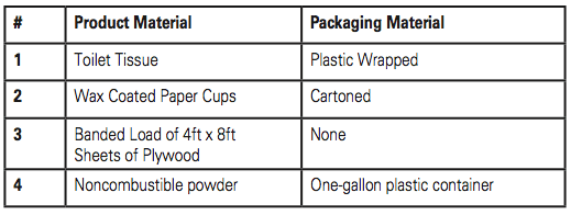 Figure 3. Classifying commodities.