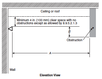 Figure 1. NFPA Figure 8.9.5.1.3 Positioning of sprinkler to avoid obstruction (extended coverage sidewall spray sprinklers). Reproduced with permission from NFPA 13-2016, Installation of Sprinkler Systems, Copyright © 2015, National Fire Protection Association, Quincy, MA. This reprinted material is not the complete and official position of the NFPA on the referenced subject, which is represented only by the standard in its entirety.